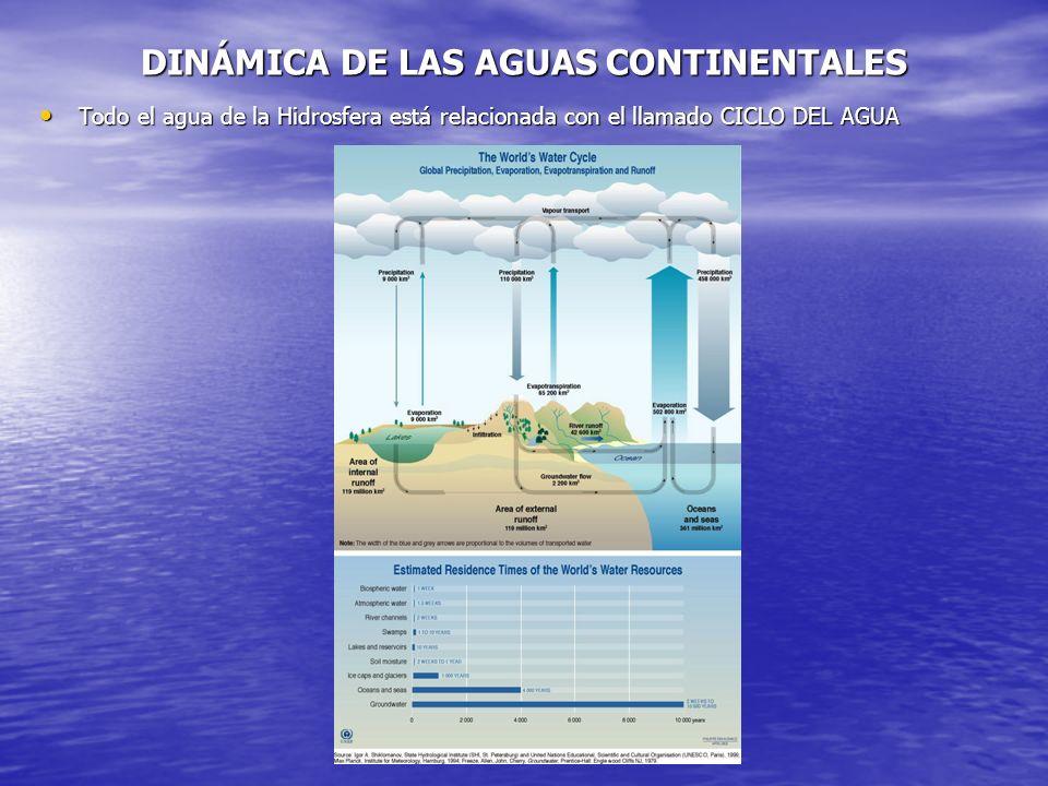 DINÁMICA DE LAS AGUAS CONTINENTALES Todo el agua de la Hidrosfera está relacionada con el llamado CICLO DEL AGUA Todo el agua de la Hidrosfera está re