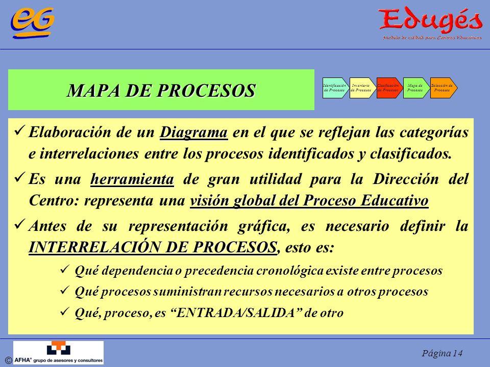 Página 14 © MAPA DE PROCESOS Identificación de Procesos Inventario de Procesos Clasificación de Procesos Mapa de Procesos Selección de Procesos Diagra