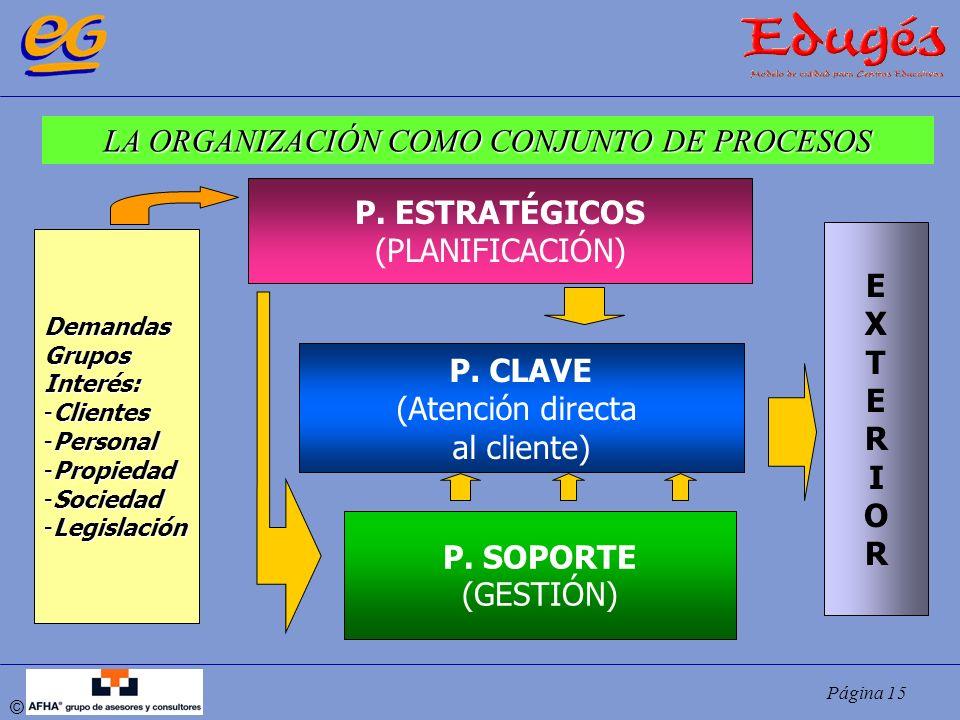 Página 15 © DemandasGruposInterés: -Clientes -Personal -Propiedad -Sociedad -Legislación P. ESTRATÉGICOS (PLANIFICACIÓN) P. CLAVE (Atención directa al