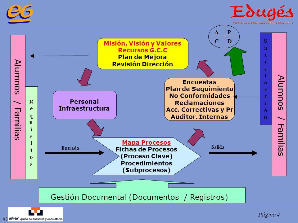 Página 15 © DemandasGruposInterés: -Clientes -Personal -Propiedad -Sociedad -Legislación P.