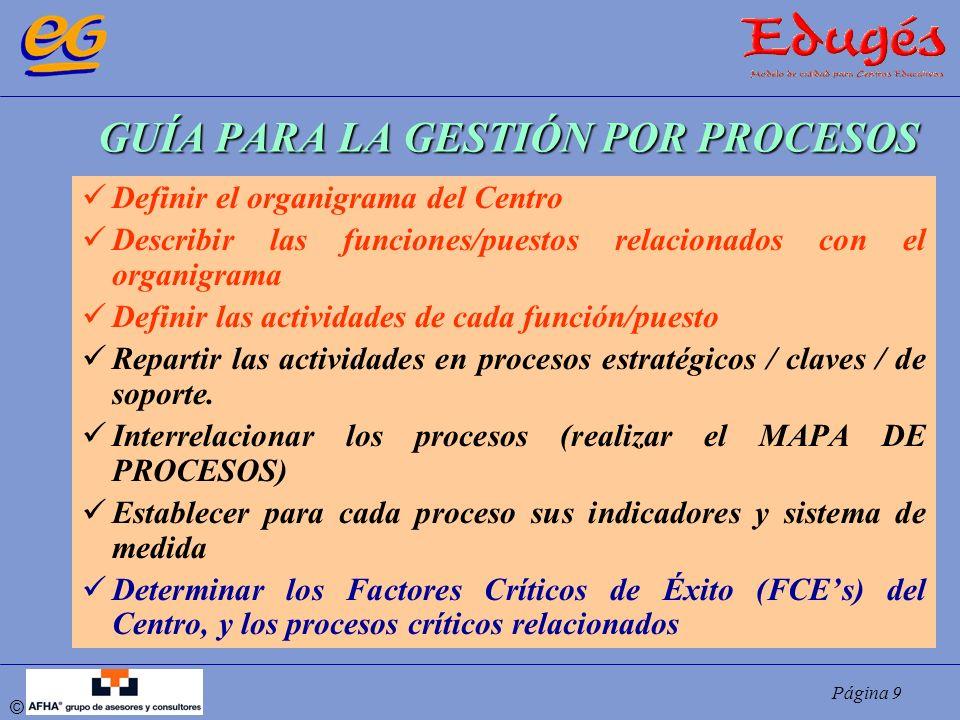 Página 9 © GUÍA PARA LA GESTIÓN POR PROCESOS Definir el organigrama del Centro Describir las funciones/puestos relacionados con el organigrama Definir