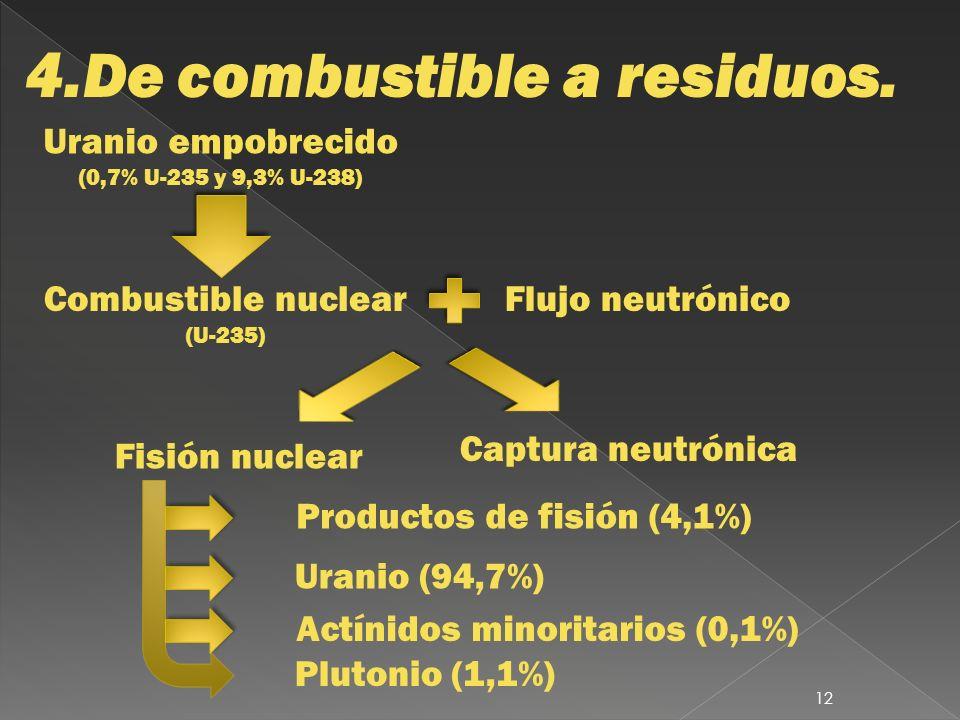 4.De combustible a residuos. Uranio empobrecido (0,7% U-235 y 9,3% U-238) Combustible nuclear (U-235) Flujo neutrónico Captura neutrónica Fisión nucle
