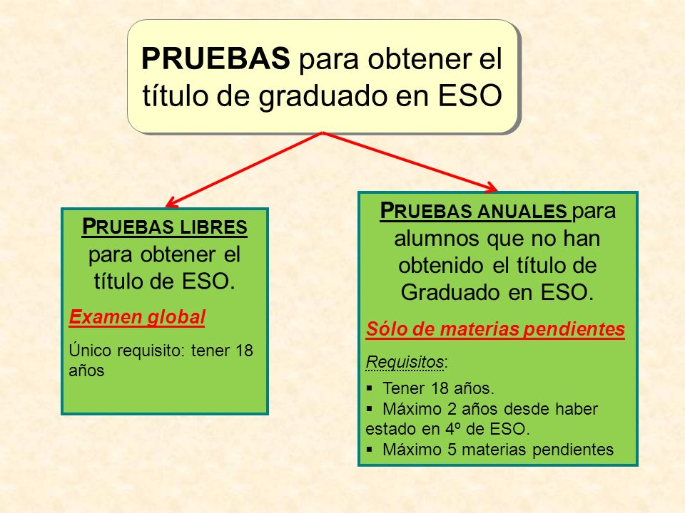 PRUEBAS para obtener el título de graduado en ESO P RUEBAS LIBRES para obtener el título de ESO. Examen global Único requisito: tener 18 años P RUEBAS