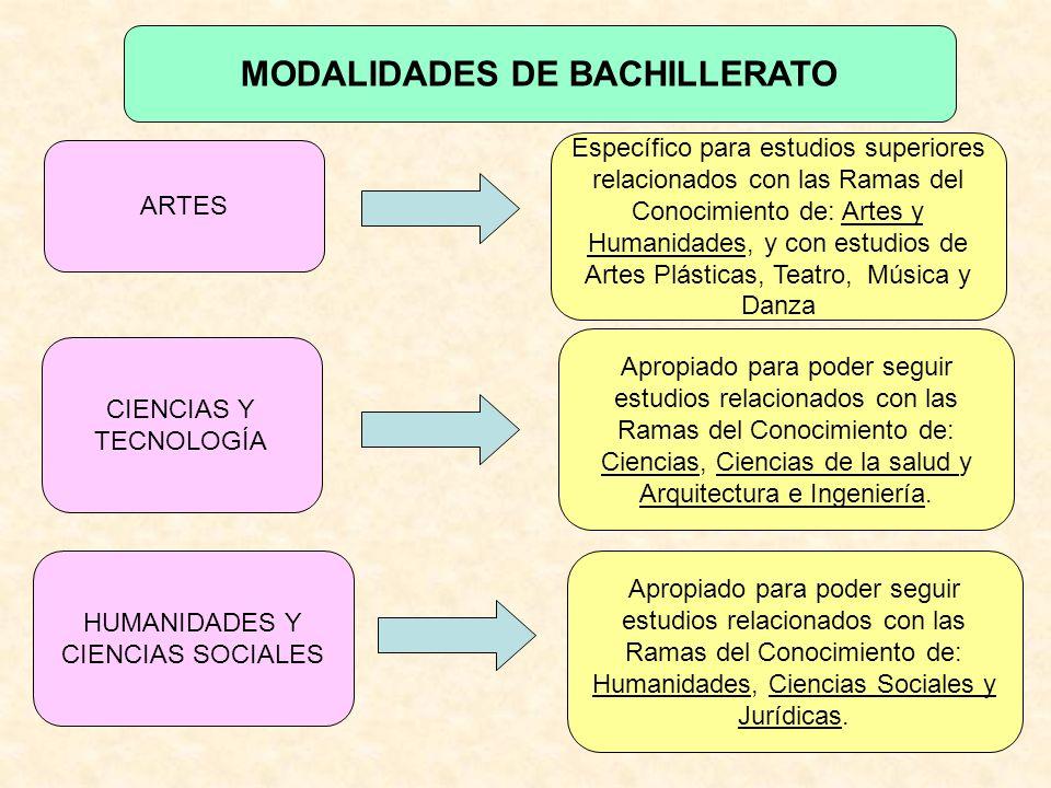 MODALIDADES DE BACHILLERATO Específico para estudios superiores relacionados con las Ramas del Conocimiento de: Artes y Humanidades, y con estudios de