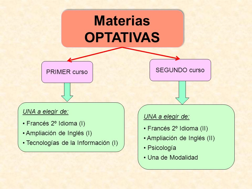 UNA a elegir de: Francés 2º Idioma (I) Ampliación de Inglés (I) Tecnologías de la Información (I) Materias OPTATIVAS Materias OPTATIVAS UNA a elegir d