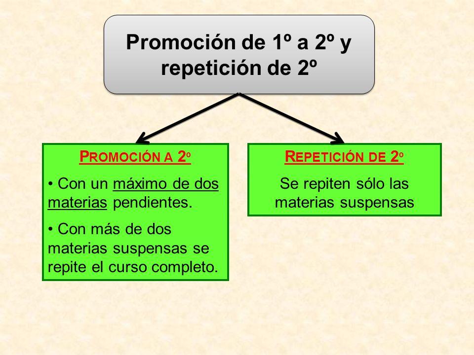 Promoción de 1º a 2º y repetición de 2º P ROMOCIÓN A 2 º Con un máximo de dos materias pendientes. Con más de dos materias suspensas se repite el curs