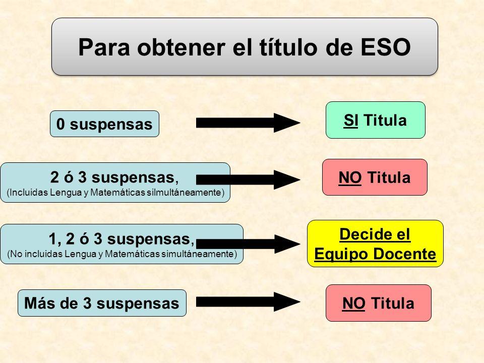 TITULACIÓN DE 4º ESO Para obtener el título de ESO 0 suspensas SI Titula 2 ó 3 suspensas, (Incluidas Lengua y Matemáticas silmultáneamente) NO Titula