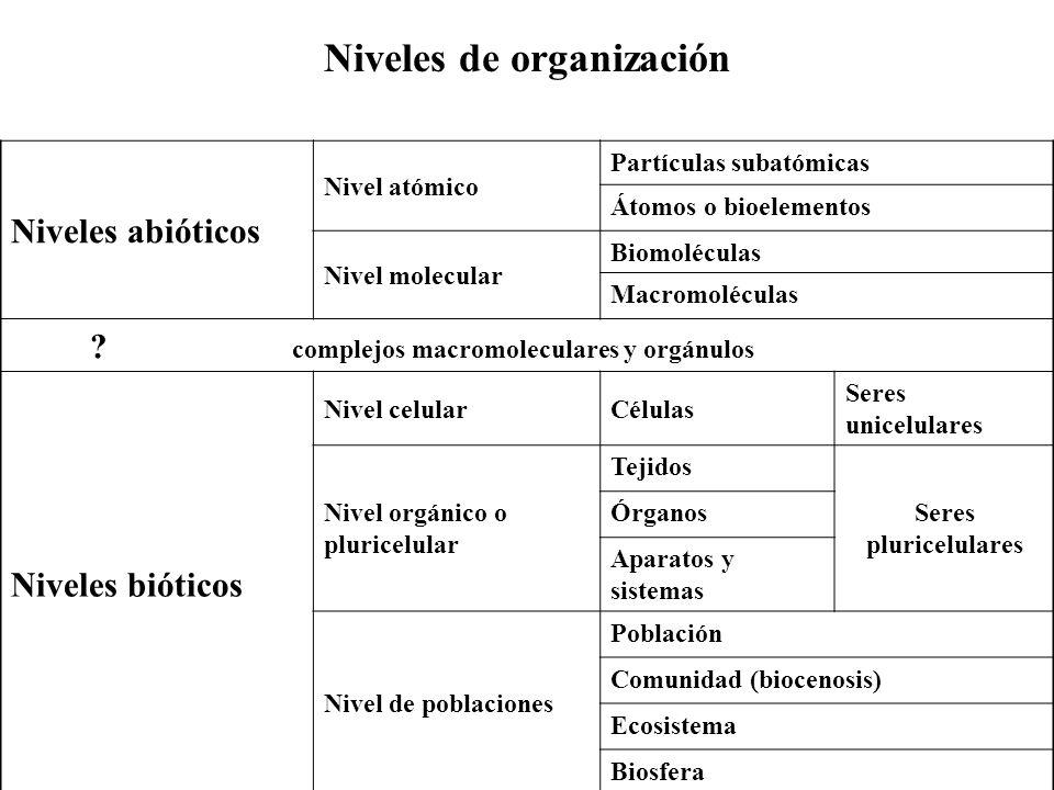 Composición química Bioelementos primariosBioelementos secundarios OCHNPSCaClKNaMgSiFe Materia viva6320 9,52,51,10,1 2,4 0,40,1 0,0 1 1 Corteza terrestre 46,6 0,150,11 - 0,150,06 3,6-2,62,82,1 27,7 5 Hidrosfera 330,0166--0,10,052,1 0,041,14 0,1 4 -- atmósfera 210,03-78--------- Bioelementos primarios: C, H, O, N, P, y S Bioelementos secundarios: Indispensables.