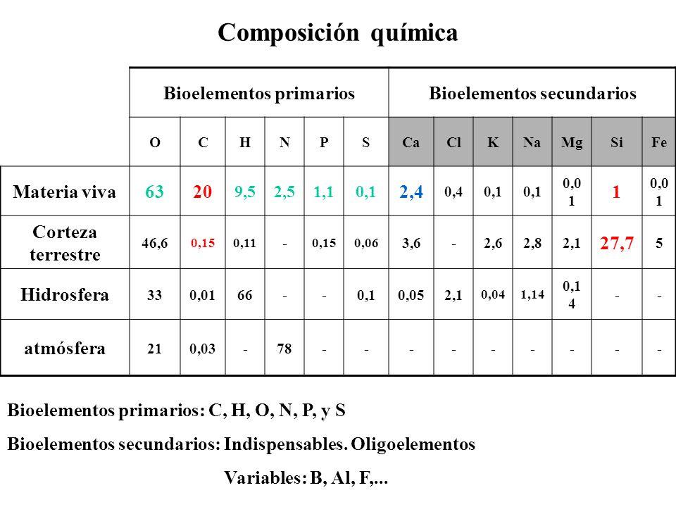 Biomoléculas inorgánicas AGUASALES MINERALES