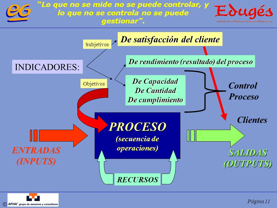 © Página 11 PROCESO (secuencia de operaciones) ENTRADAS (INPUTS) Clientes SALIDAS(OUTPUTS) RECURSOS INDICADORES: De satisfacción del cliente De rendim