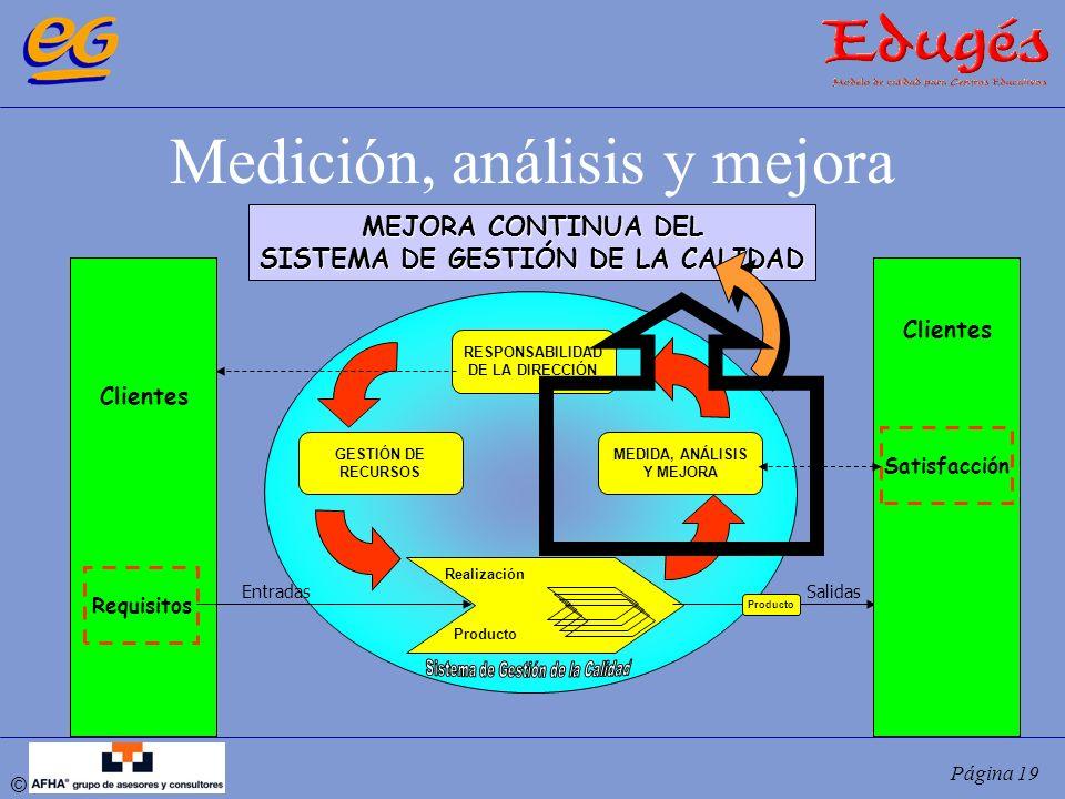© Página 19 Medición, análisis y mejora RESPONSABILIDAD DE LA DIRECCIÓN MEDIDA, ANÁLISIS Y MEJORA GESTIÓN DE RECURSOS Realización MEJORA CONTINUA DEL