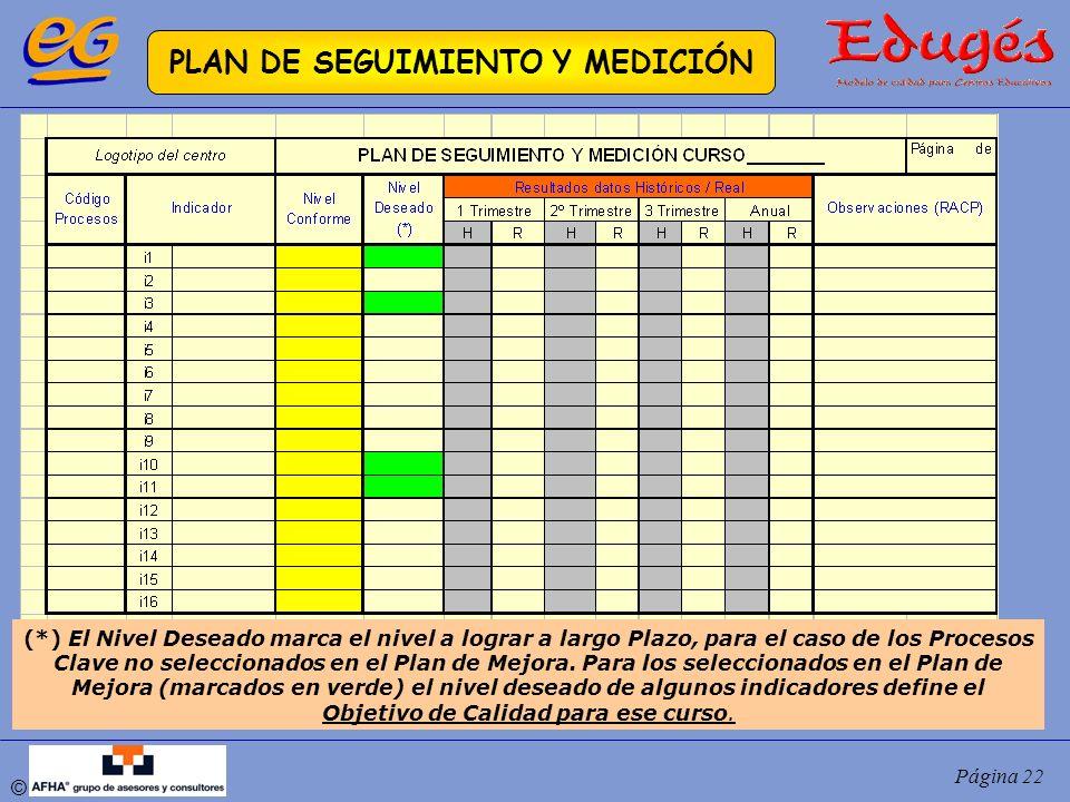 © Página 22 PLAN DE SEGUIMIENTO Y MEDICIÓN (*) El Nivel Deseado marca el nivel a lograr a largo Plazo, para el caso de los Procesos Clave no seleccion