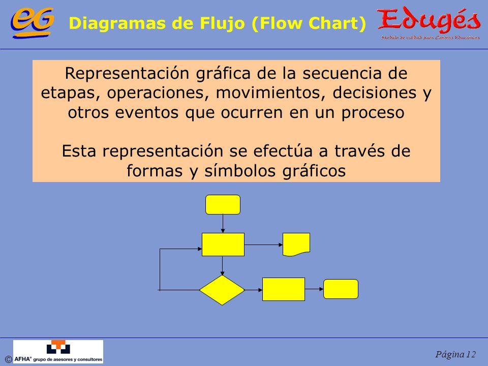 © Página 12 Diagramas de Flujo (Flow Chart) Representación gráfica de la secuencia de etapas, operaciones, movimientos, decisiones y otros eventos que