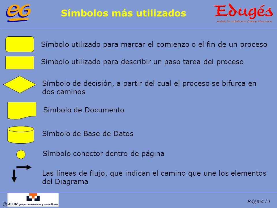 © Página 13 Símbolos más utilizados Símbolo utilizado para marcar el comienzo o el fin de un proceso Símbolo utilizado para describir un paso tarea de