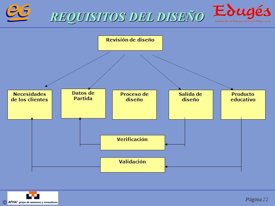 © Página 22 Necesidades de los clientes Datos de Partida Proceso de diseño Salida de diseño Producto educativo Verificación Validación Revisión de dis