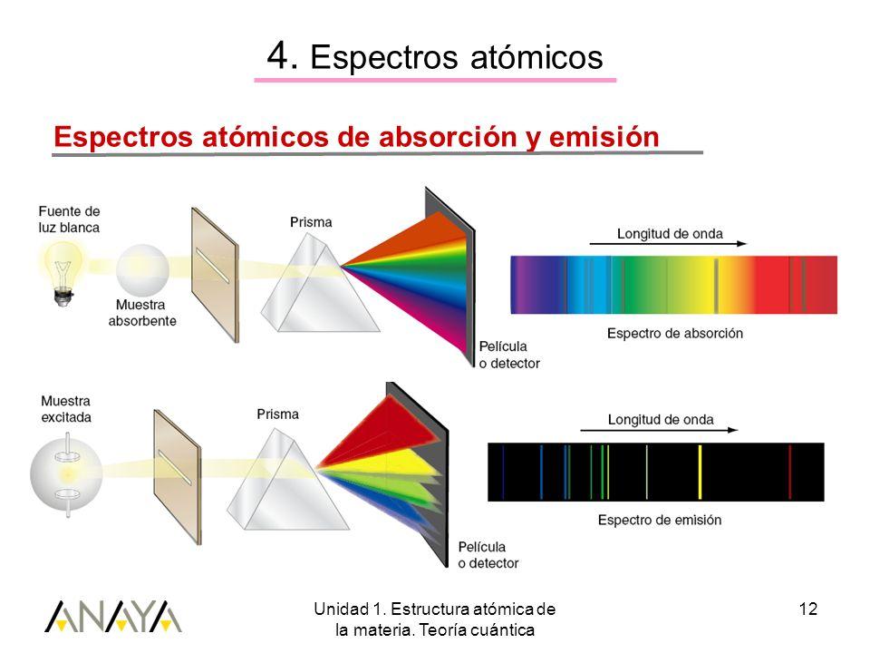 Unidad 1. Estructura atómica de la materia. Teoría cuántica 12 Espectros atómicos de absorción y emisión 4. Espectros atómicos
