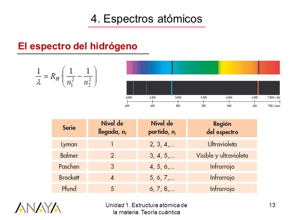 Unidad 1. Estructura atómica de la materia. Teoría cuántica 13 El espectro del hidrógeno 4. Espectros atómicos