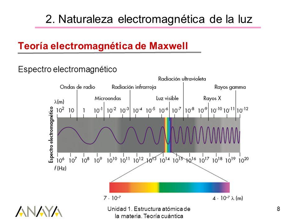 Unidad 1. Estructura atómica de la materia. Teoría cuántica 8 2. Naturaleza electromagnética de la luz Teoría electromagnética de Maxwell Espectro ele