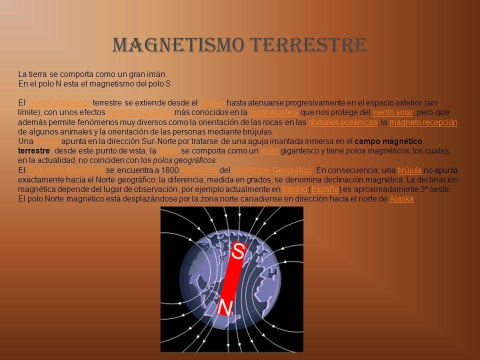 Magnetismo TERRESTRE La tierra se comporta como un gran imán. En el polo N esta el magnetismo del polo S El campo magnético terrestre se extiende desd