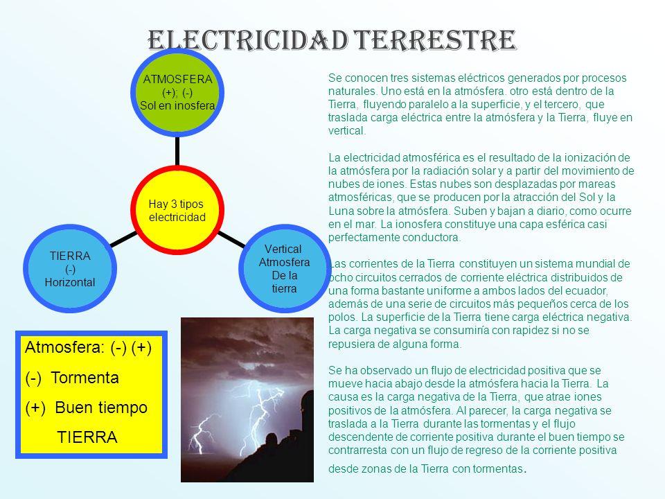 ELECTRICIDAD TERRESTRE Hay 3 tipos electricidad ATMOSFERA (+); (-) Sol en inosfera Vertical Atmosfera De la tierra TIERRA (-) Horizontal Se conocen tr