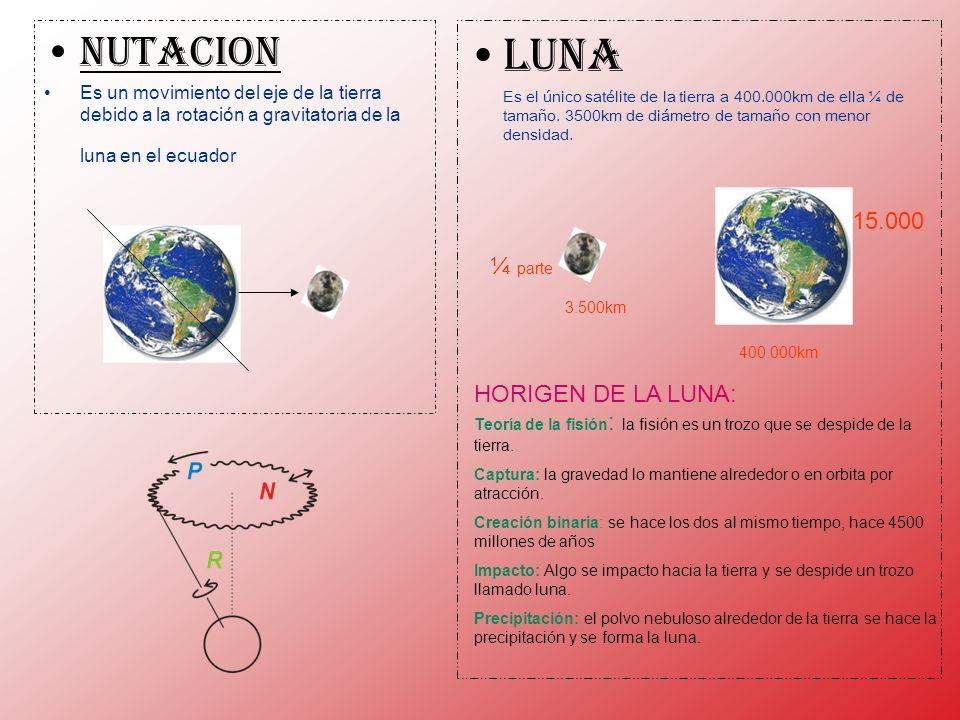 NUTACION Es un movimiento del eje de la tierra debido a la rotación a gravitatoria de la luna en el ecuador LUNA Es el único satélite de la tierra a 4
