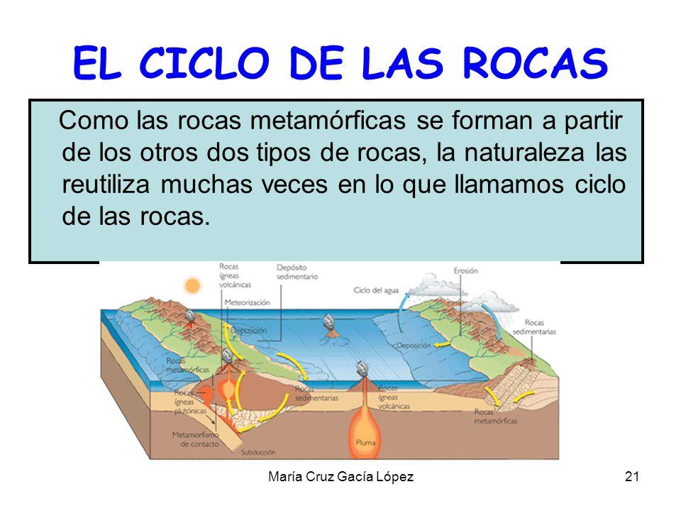 María Cruz Gacía López21 EL CICLO DE LAS ROCAS Como las rocas metamórficas se forman a partir de los otros dos tipos de rocas, la naturaleza las reuti
