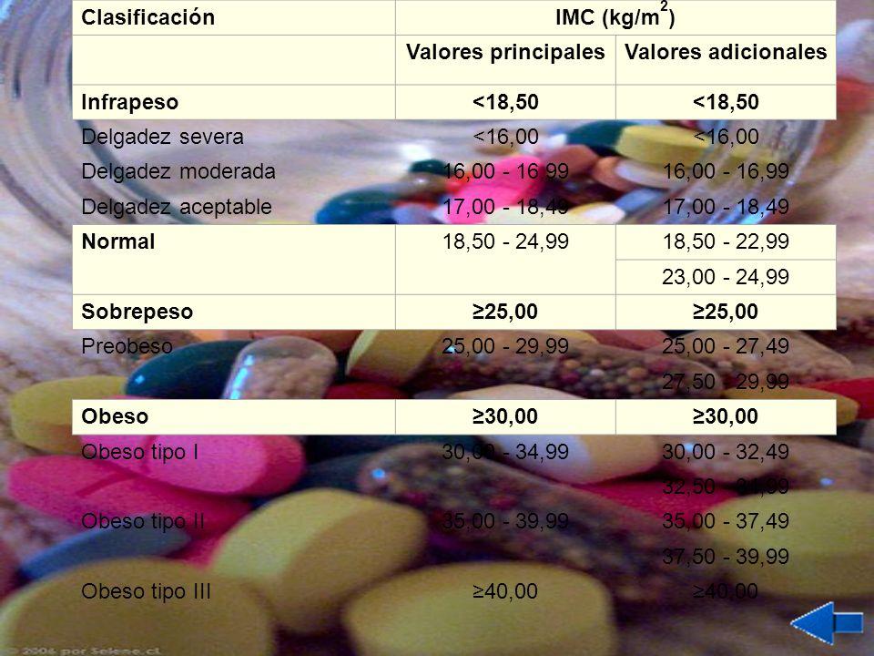 ClasificaciónIMC (kg/m 2 ) Valores principalesValores adicionales Infrapeso<18,50 Delgadez severa<16,00 Delgadez moderada16,00 - 16,99 Delgadez acepta