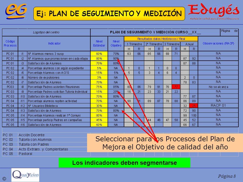 © Página 8 Ej: PLAN DE SEGUIMIENTO Y MEDICIÓN Seleccionar para los Procesos del Plan de Mejora el Objetivo de calidad del año Los indicadores deben se