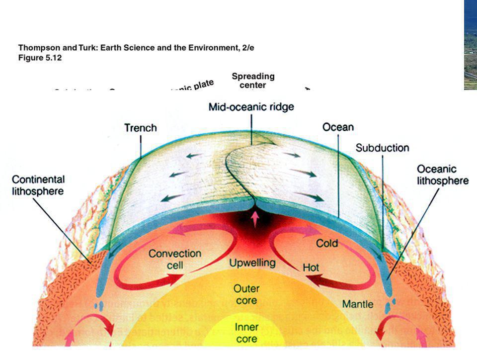 CAUSAS DEL MOVIMIENTO DE LAS PLACAS: LAS CORRIENTES DE CONVECCIÓN DEL MANTO Las causas del movimiento de las placas hay que buscarlas en el calor existente en el interior de La Tierra.