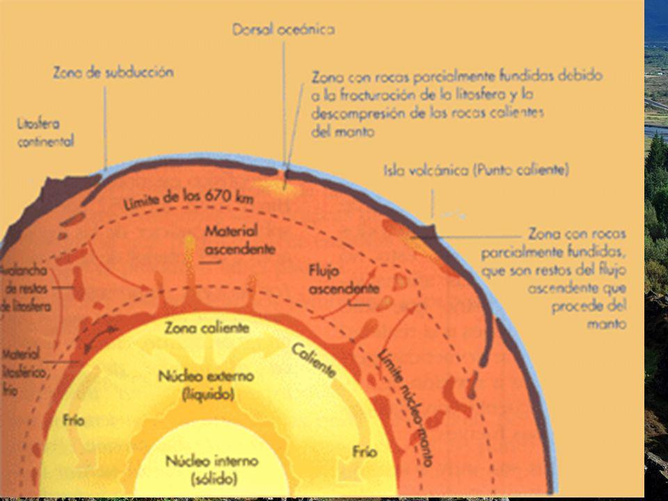 Las corrientes de convección del manto están relacionadas con las plumas convectivas que surgen de la zona D del Núcleo (Zona de Contacto entre el Manto y el Núcleo)