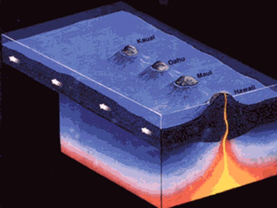 Las plumas convectivas no sólo son responsables de la formación de las dorsales sino que pueden perforar las placas dando lugar a Puntos Calientes que son los responsables de los fenómenos volcánicos intraplaca