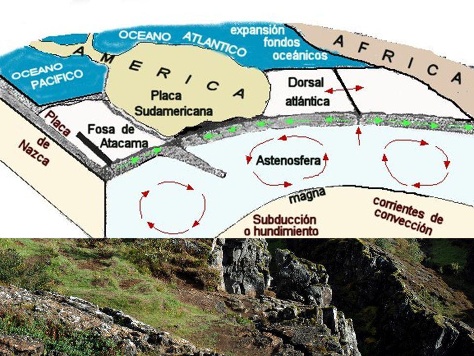 Las placa que subducen al hundirse empujan los materiales de la astenosfera facilitando así la formación de las corrientes de convección del manto