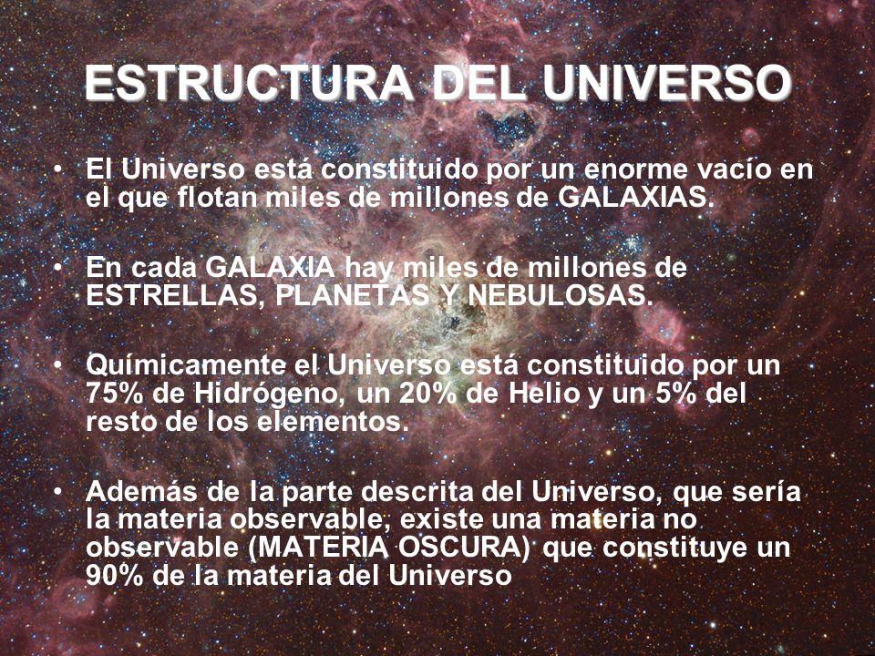 ESTRUCTURA DEL UNIVERSO El Universo está constituido por un enorme vacío en el que flotan miles de millones de GALAXIAS. En cada GALAXIA hay miles de