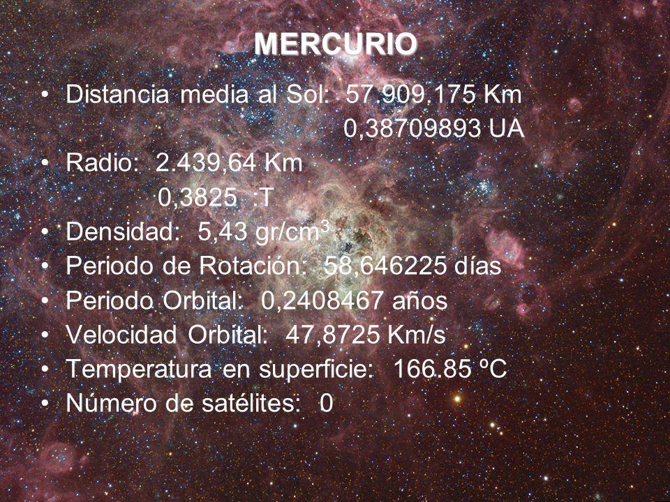 MERCURIO Distancia media al Sol: 57.909.175 Km 0,38709893 UA Radio: 2.439,64 Km 0,3825 :T Densidad: 5,43 gr/cm 3 Periodo de Rotación: 58,646225 días P