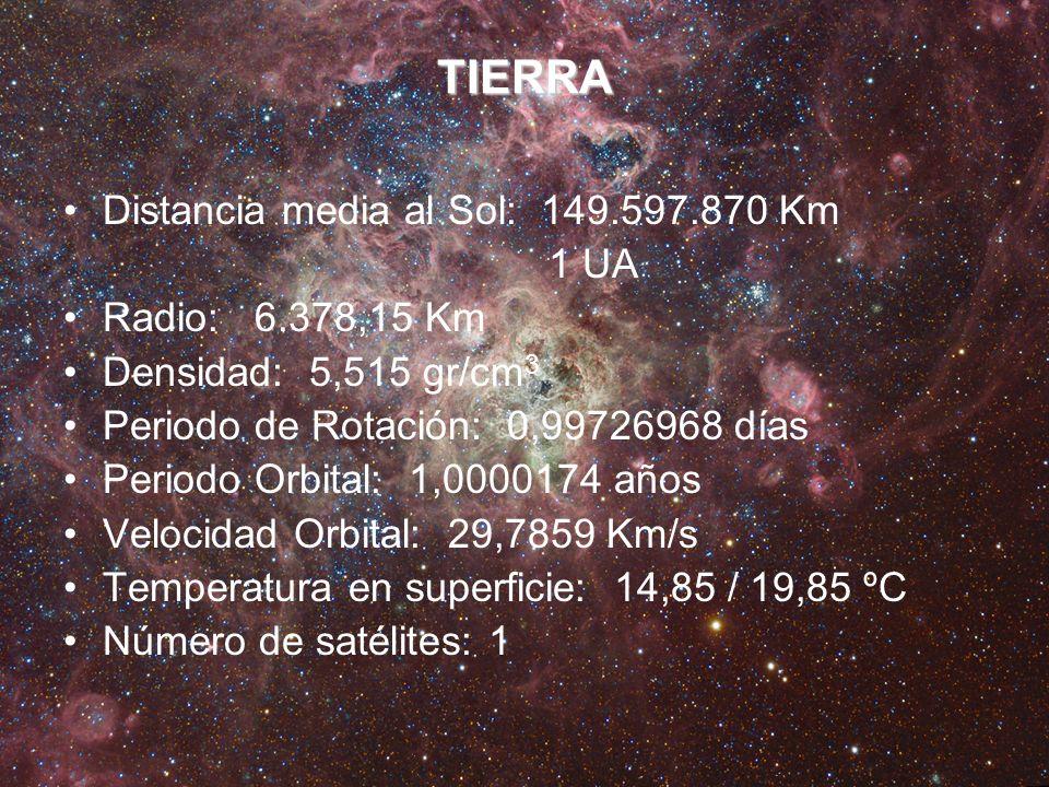 TIERRA Distancia media al Sol: 149.597.870 Km 1 UA Radio: 6.378,15 Km Densidad: 5,515 gr/cm 3 Periodo de Rotación: 0,99726968 días Periodo Orbital: 1,