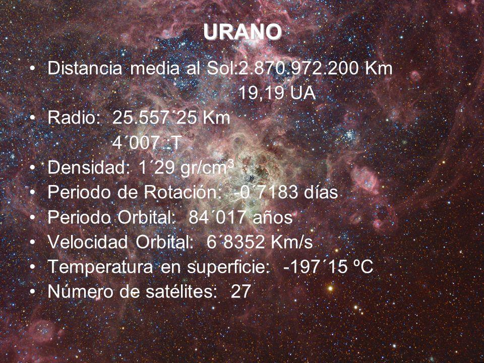 URANO Distancia media al Sol:2.870.972.200 Km 19,19 UA Radio: 25.557´25 Km 4´007 :T Densidad: 1´29 gr/cm 3 Periodo de Rotación: -0´7183 días Periodo O