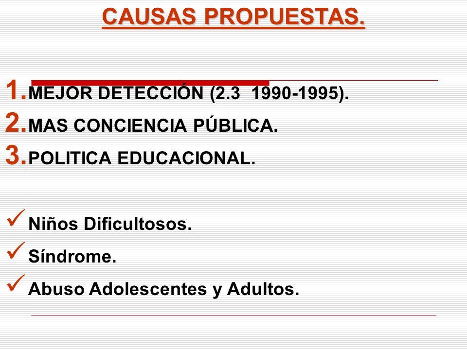CAUSAS PROPUESTAS. 1. MEJOR DETECCIÓN (2.3 1990-1995). 2. MAS CONCIENCIA PÚBLICA. 3. POLITICA EDUCACIONAL. Niños Dificultosos. Síndrome. Abuso Adolesc