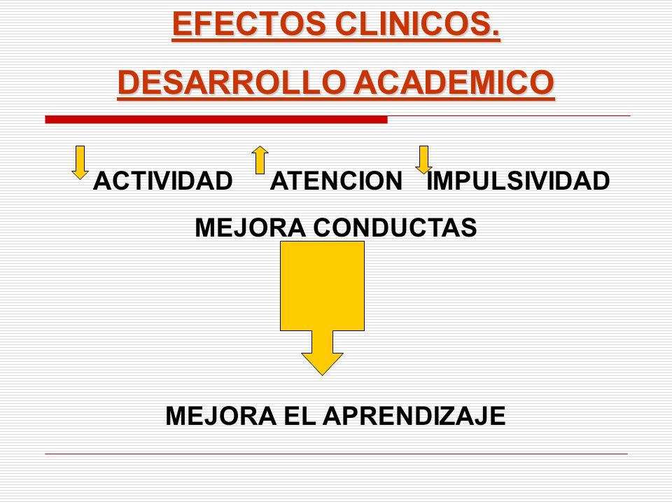 EFECTOS CLINICOS. DESARROLLO ACADEMICO ACTIVIDAD ATENCION IMPULSIVIDAD MEJORA CONDUCTAS MEJORA EL APRENDIZAJE