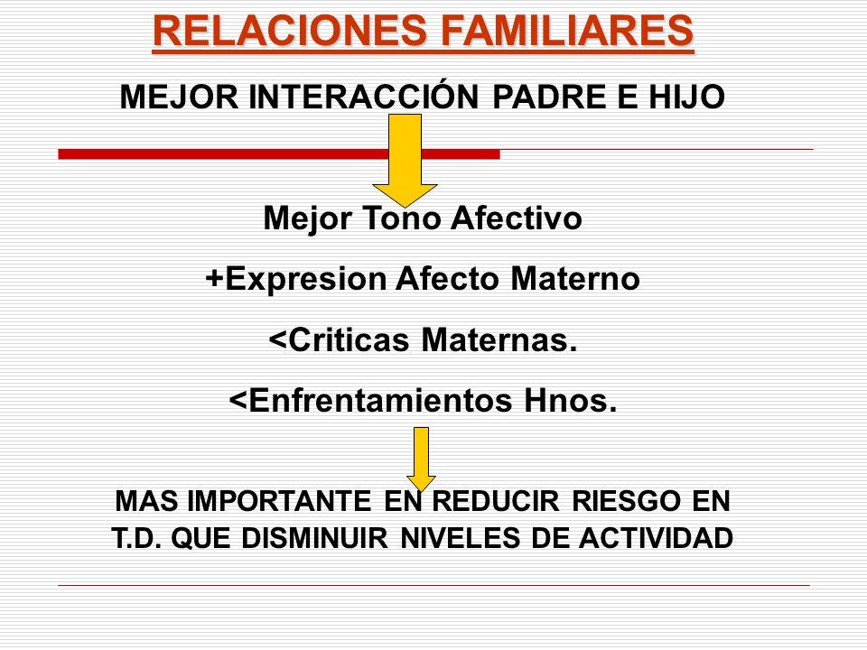 RELACIONES FAMILIARES MEJOR INTERACCIÓN PADRE E HIJO Mejor Tono Afectivo +Expresion Afecto Materno <Criticas Maternas. <Enfrentamientos Hnos. MAS IMPO