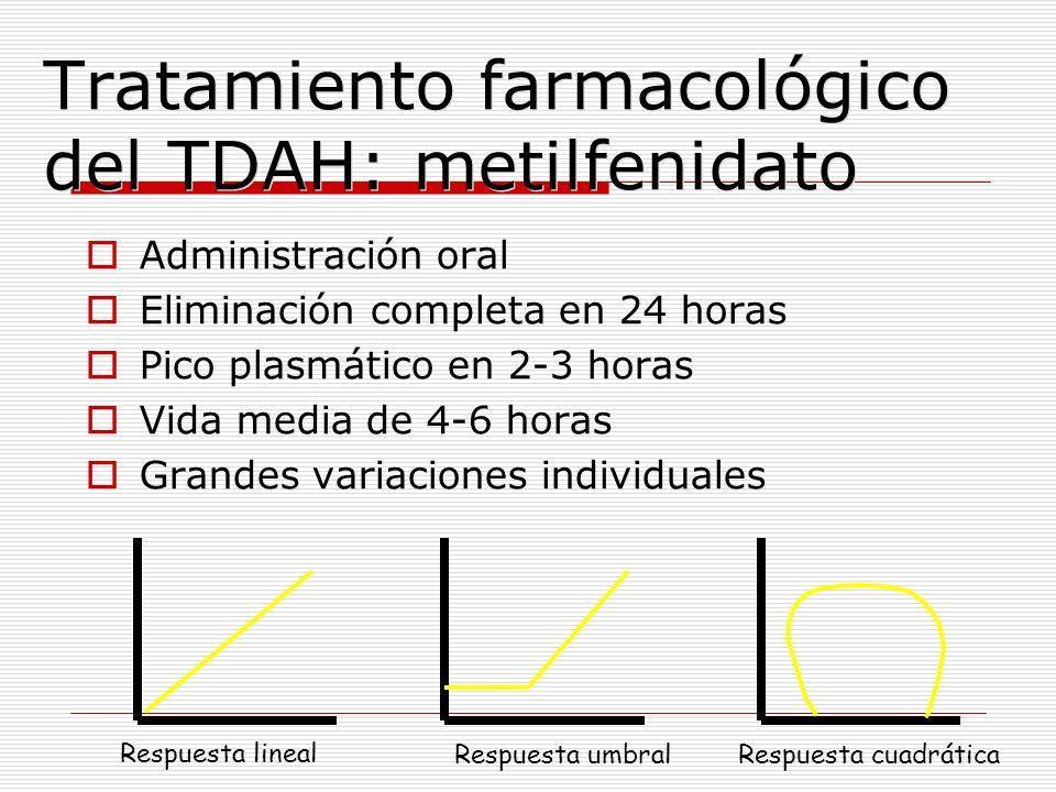Administración oral Eliminación completa en 24 horas Pico plasmático en 2-3 horas Vida media de 4-6 horas Grandes variaciones individuales Respuesta l