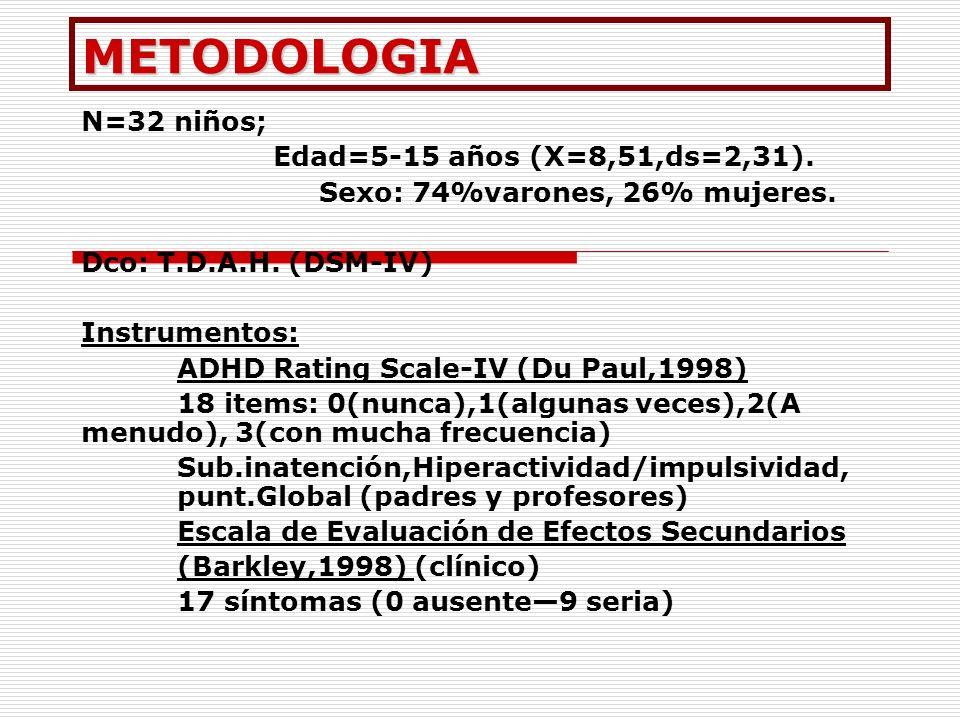 METODOLOGIA N=32 niños; Edad=5-15 años (X=8,51,ds=2,31). Sexo: 74%varones, 26% mujeres. Dco: T.D.A.H. (DSM-IV) Instrumentos: ADHD Rating Scale-IV (Du