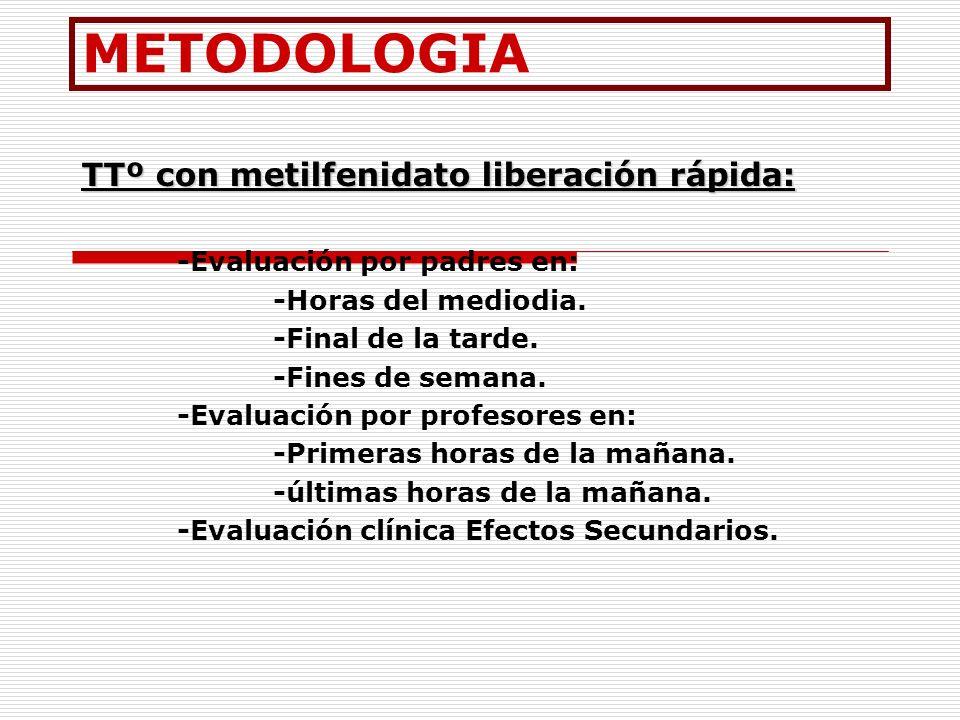 METODOLOGIA TTº con metilfenidato liberación rápida: -Evaluación por padres en: -Horas del mediodia. -Final de la tarde. -Fines de semana. -Evaluación