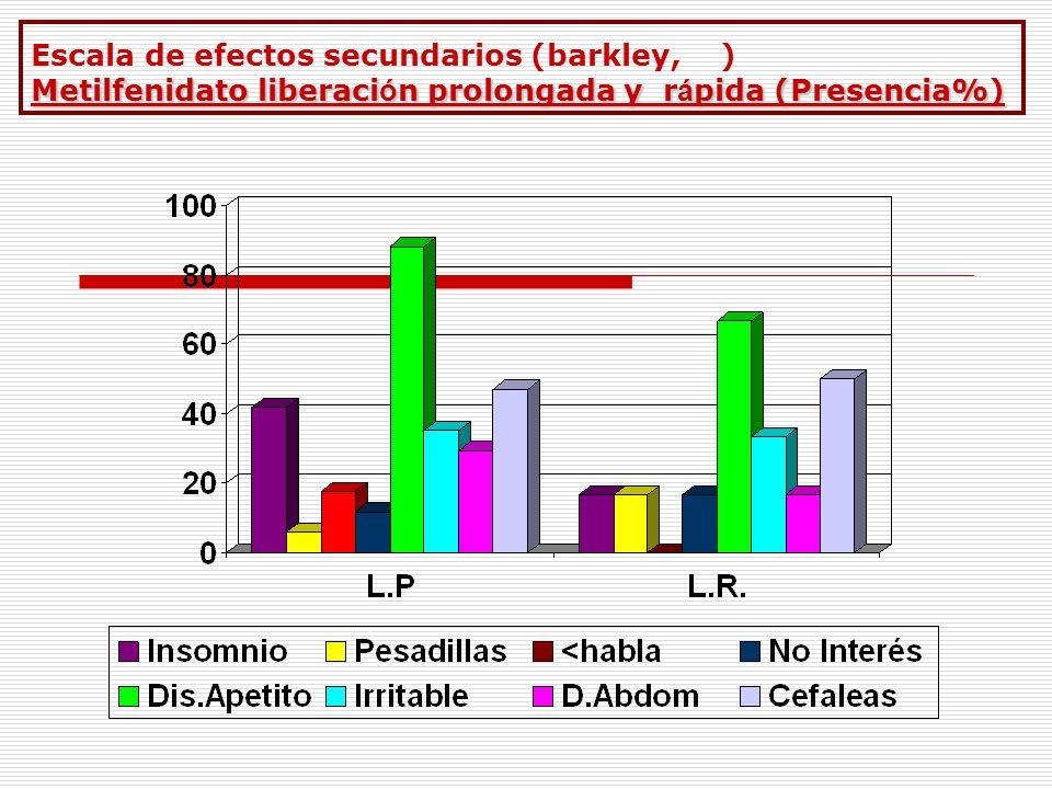 Metilfenidato liberaci ó n prolongada y r á pida (Presencia%) Escala de efectos secundarios (barkley, ) Metilfenidato liberaci ó n prolongada y r á pi