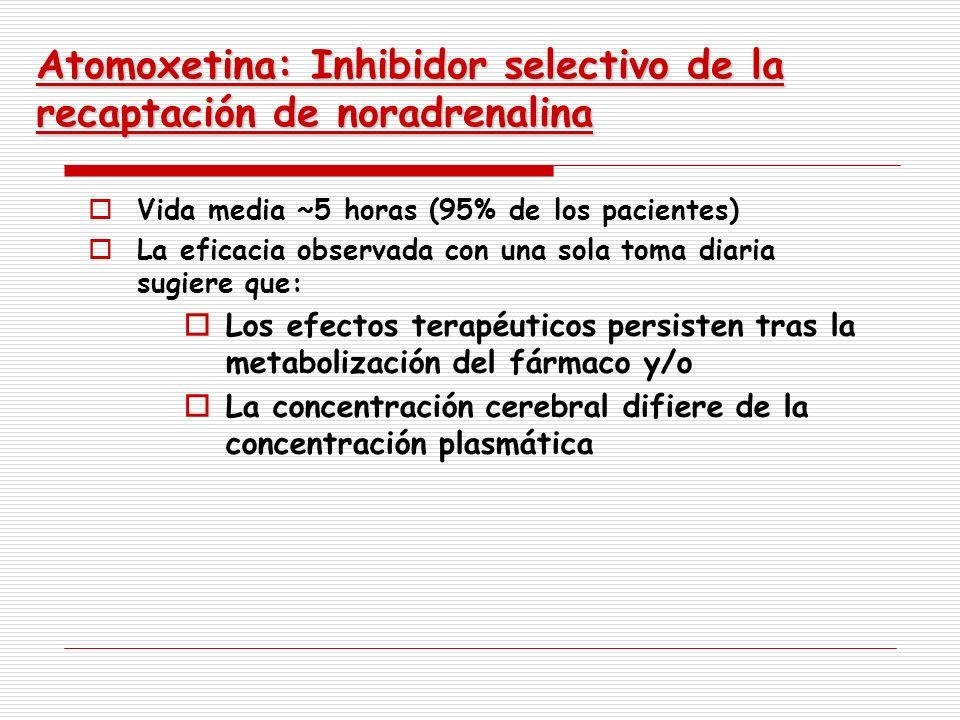 Atomoxetina: Inhibidor selectivo de la recaptación de noradrenalina Vida media ~5 horas (95% de los pacientes) La eficacia observada con una sola toma