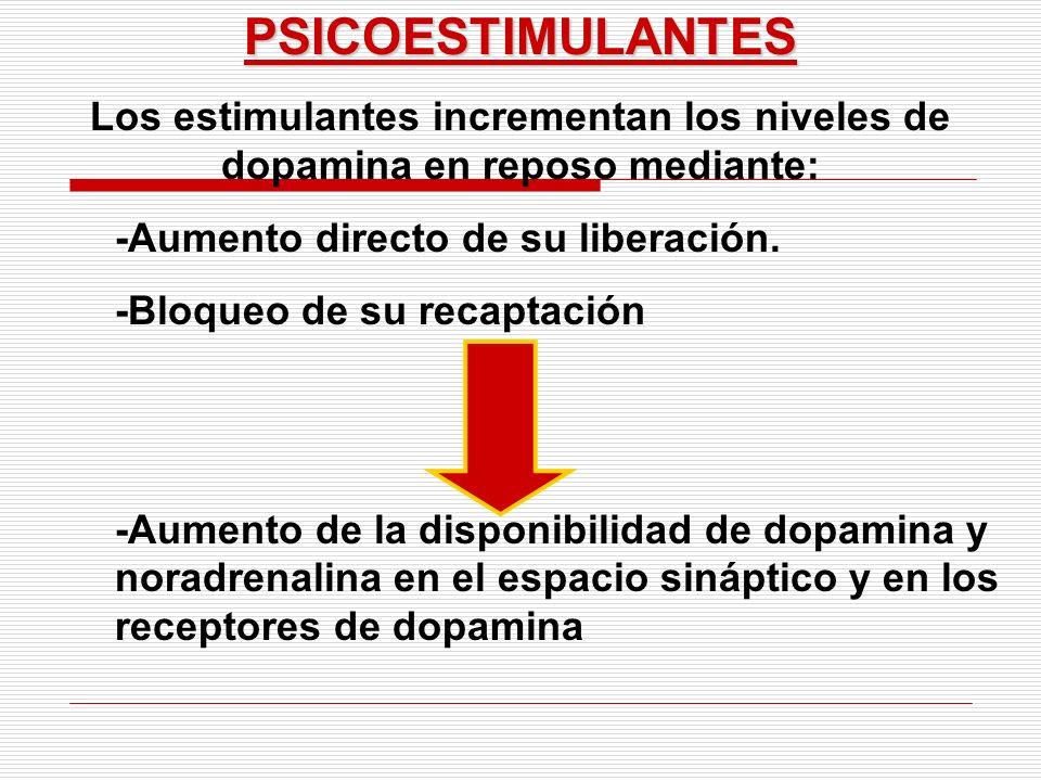 PSICOESTIMULANTES Los estimulantes incrementan los niveles de dopamina en reposo mediante: -Aumento directo de su liberación. -Bloqueo de su recaptaci
