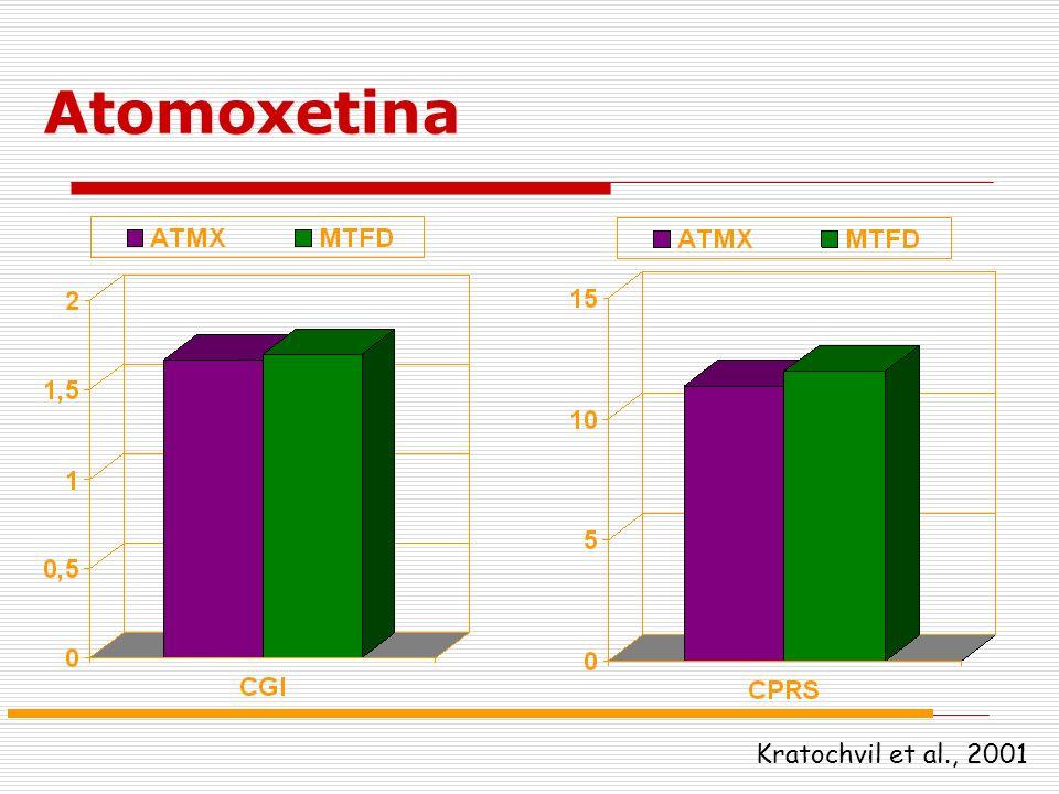 Kratochvil et al., 2001 Atomoxetina