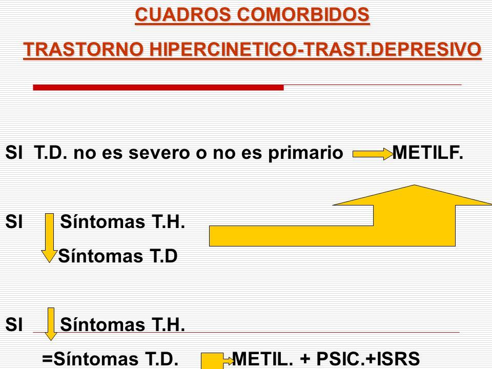 CUADROS COMORBIDOS TRASTORNO HIPERCINETICO-TRAST.DEPRESIVO SI T.D. no es severo o no es primario METILF. SI Síntomas T.H. Síntomas T.D SI Síntomas T.H