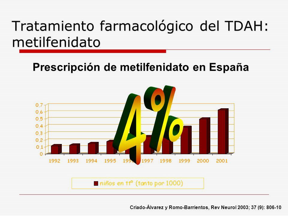 Prescripción de metilfenidato en España Criado-Álvarez y Romo-Barrientos, Rev Neurol 2003; 37 (9): 806-10 Tratamiento farmacológico del TDAH: metilfen