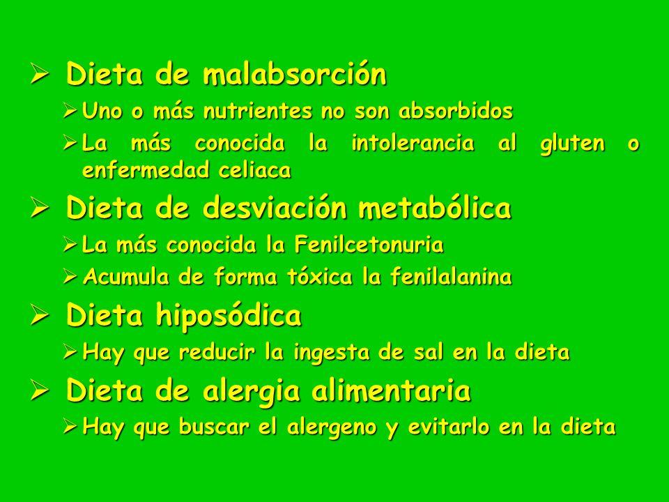 Dieta de malabsorción Dieta de malabsorción Uno o más nutrientes no son absorbidos Uno o más nutrientes no son absorbidos La más conocida la intoleran