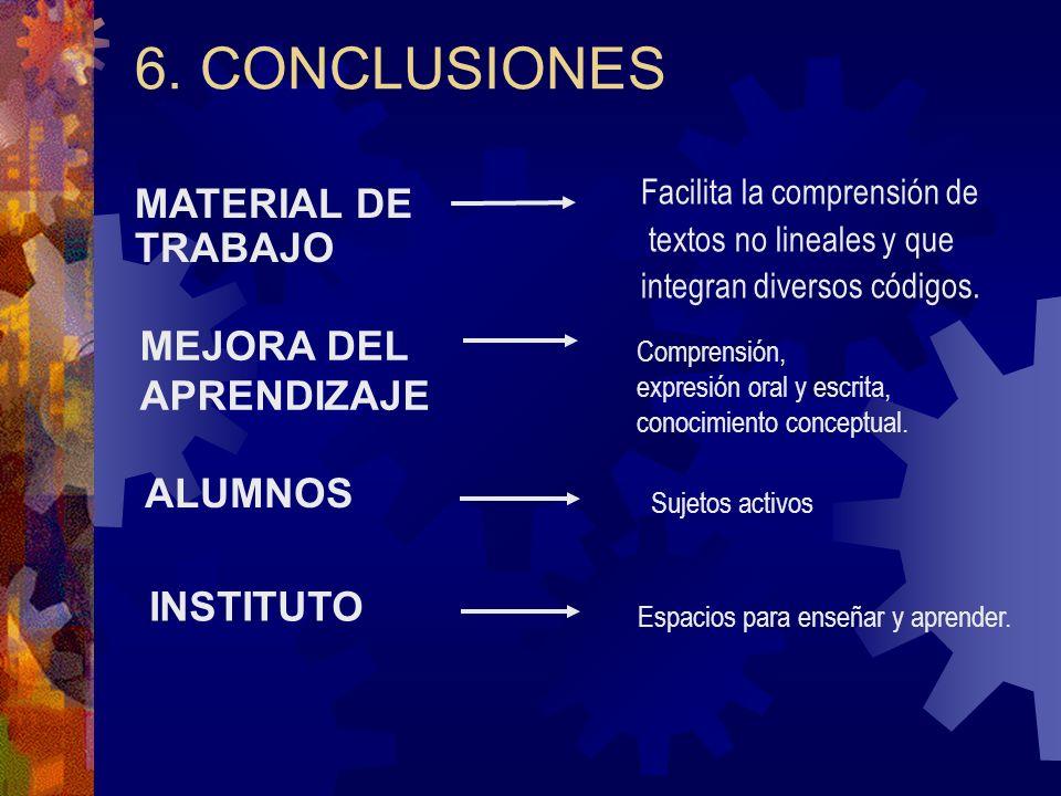 6. CONCLUSIONES MATERIAL DE TRABAJO Sujetos activos MEJORA DEL APRENDIZAJE Comprensión, expresión oral y escrita, conocimiento conceptual. ALUMNOS INS